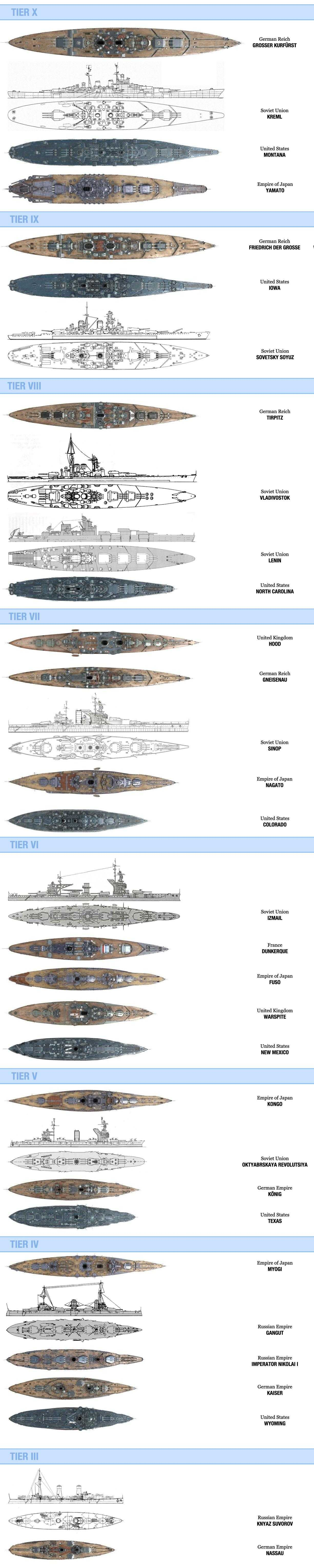 World of Warships - Russian and Soviet battleships - size